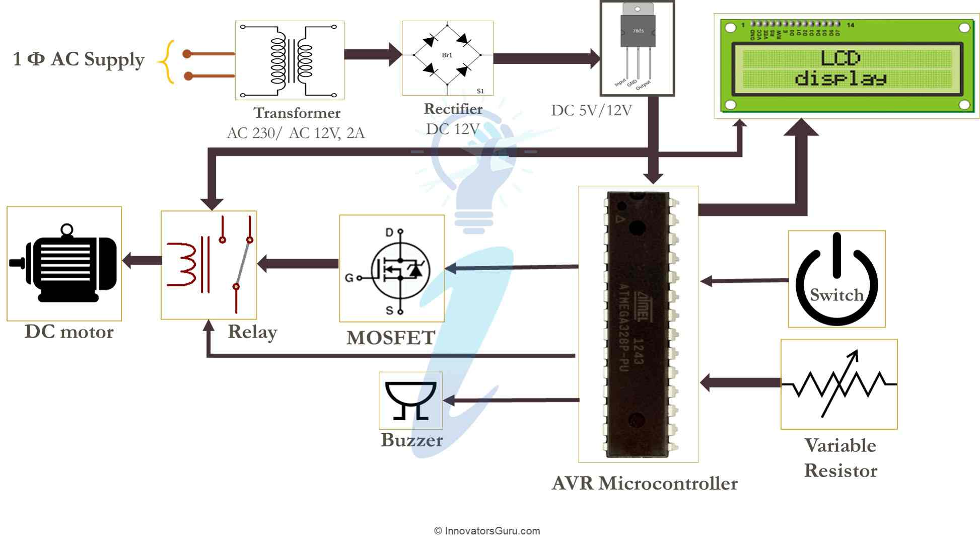 Smart Energy meter for Automatic meter Reading (AMR) and theft Detection 1