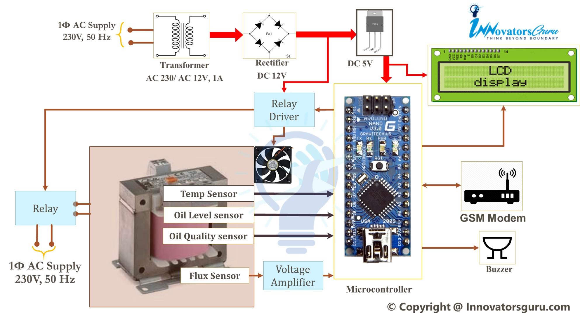 IoT Based Transformer Monitoring System PPT Code Report block diagram